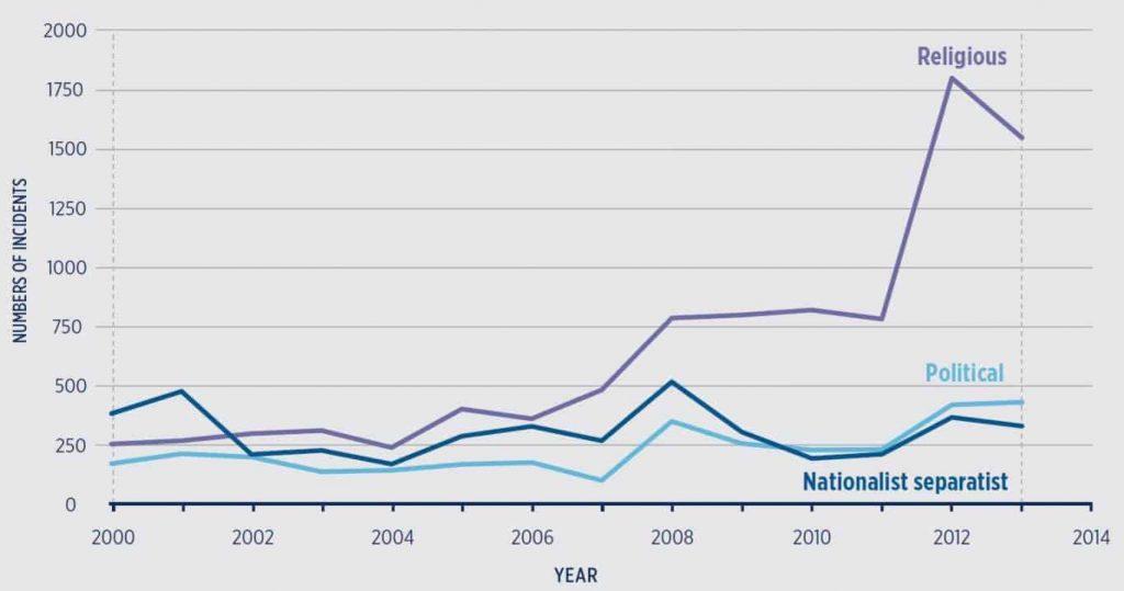 Terrori-iskun taustalla olevan ideologian mukaan jaoteltuna. Analyysissa on mukana 358 aktiivisinta terroristiryhmää. Lähde: Global Terrorism Index 2014.