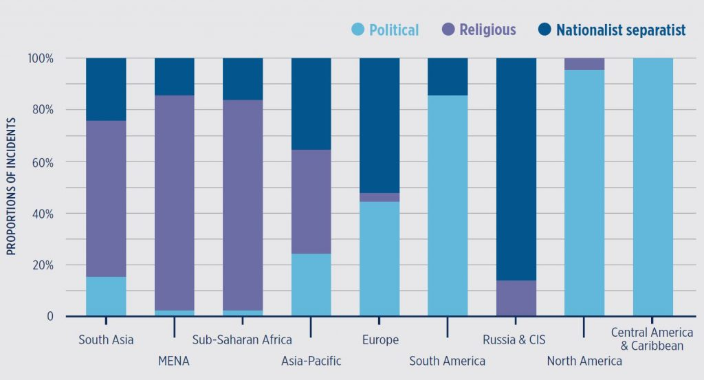 Eri ideologioiden osuus terrori-iskuista alueittain. Lähde: Global Terrorism Index 2014.